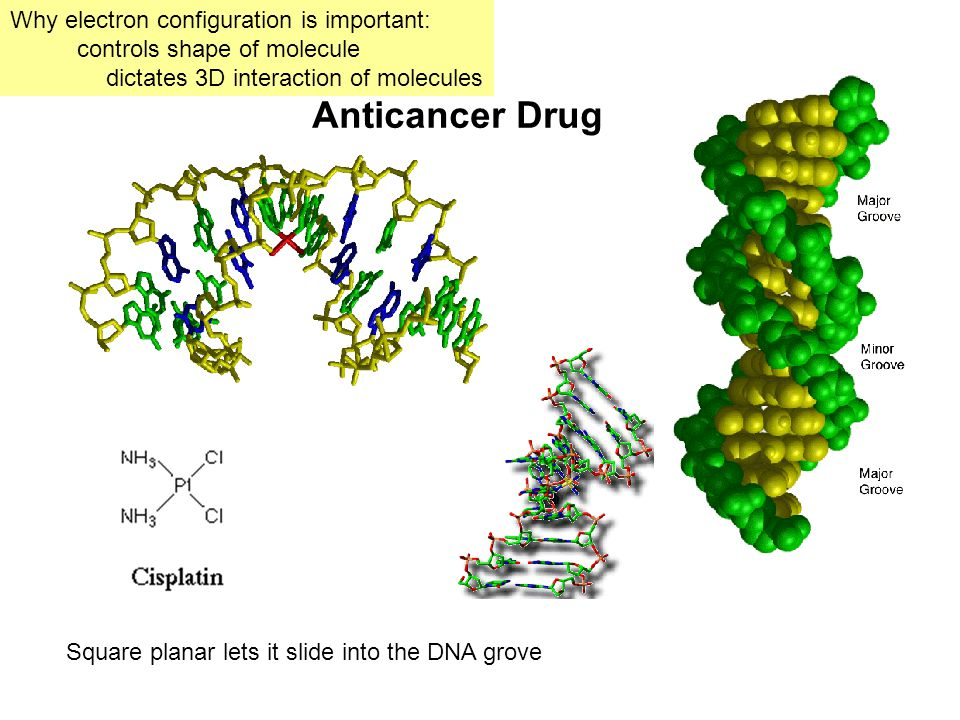 Anticancer Drug Why electron configuration is important: