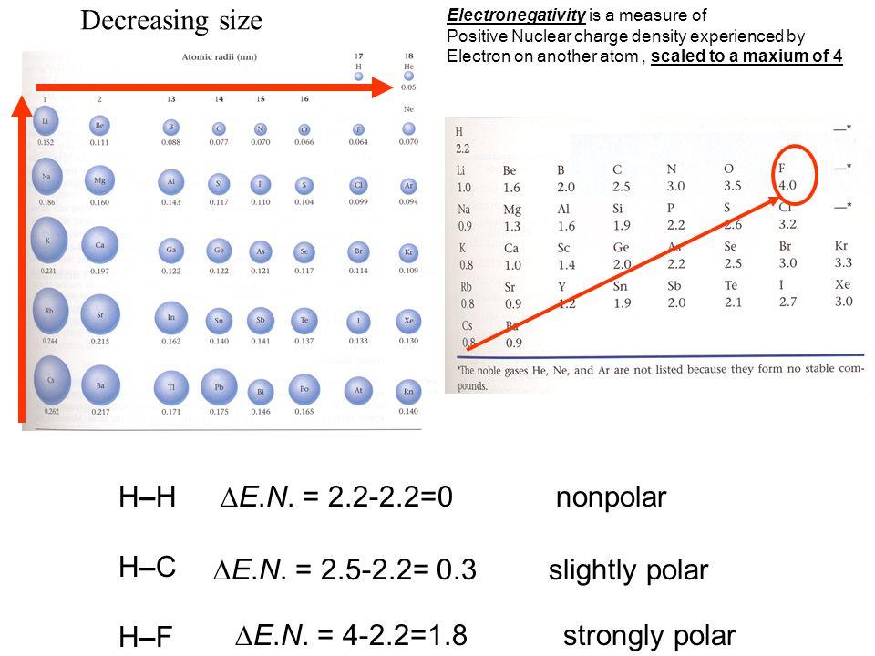 Decreasing size H–H H–C H–F E.N. = 2.2-2.2=0 nonpolar