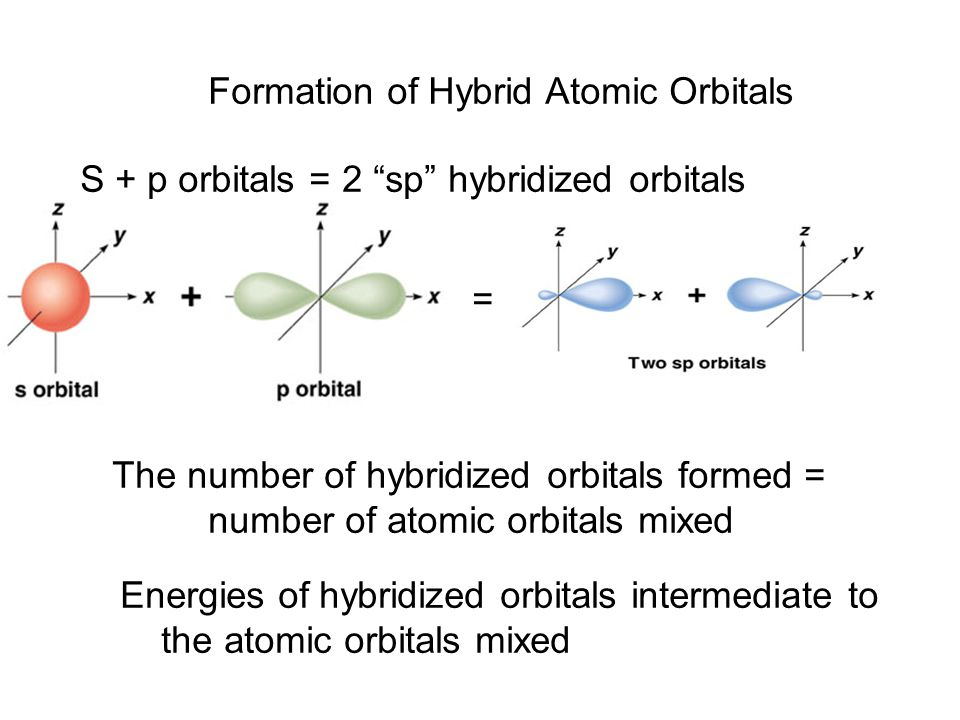 Formation of Hybrid Atomic Orbitals