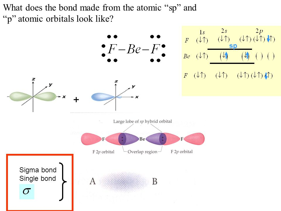 + What does the bond made from the atomic sp and