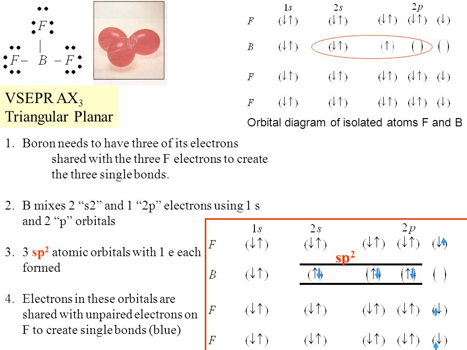 VSEPR AX3 Triangular Planar sp2