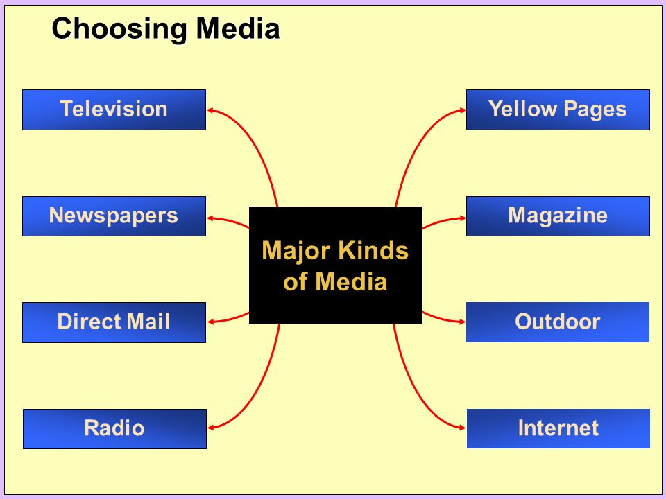 Choosing Media Major Kinds of Media Yellow Pages Outdoor Internet