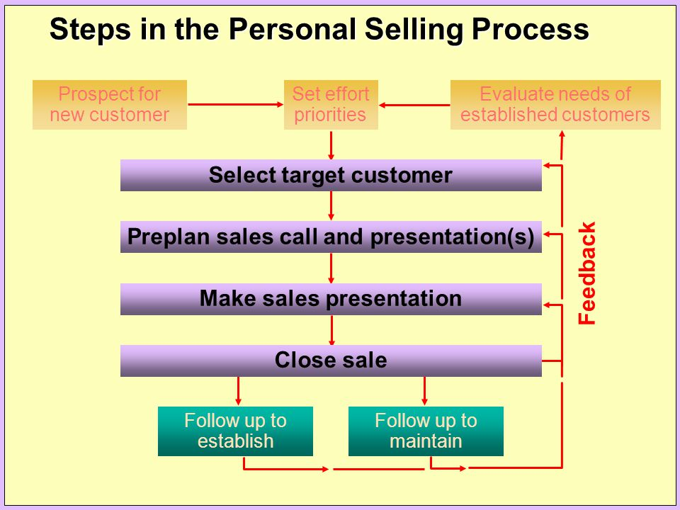 Steps in the Personal Selling Process