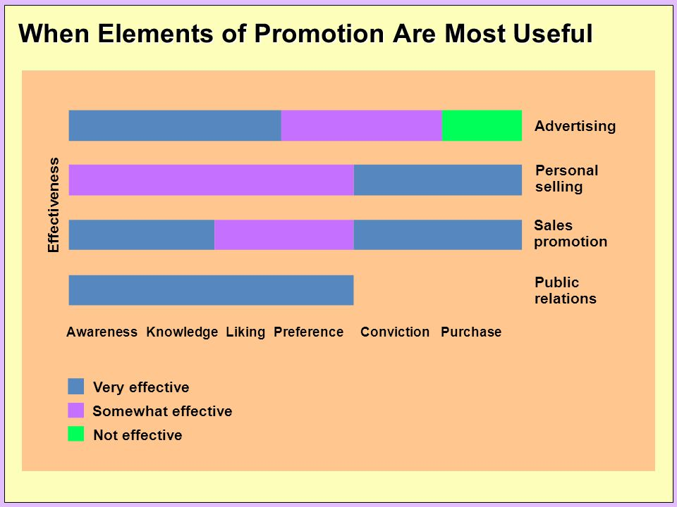 When Elements of Promotion Are Most Useful