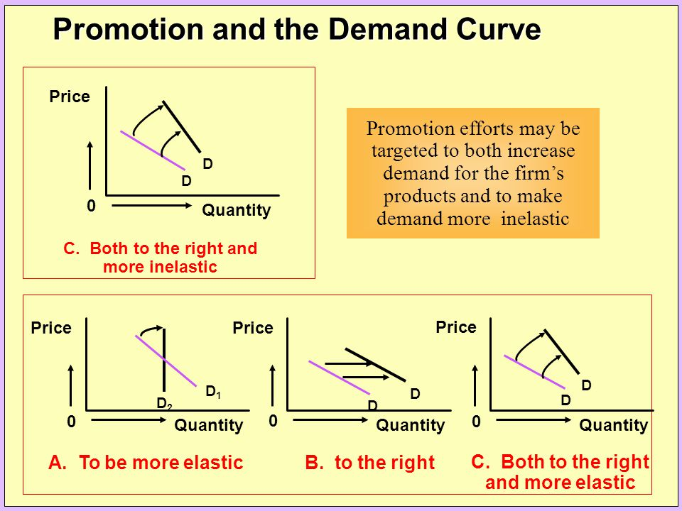 Promotion and the Demand Curve