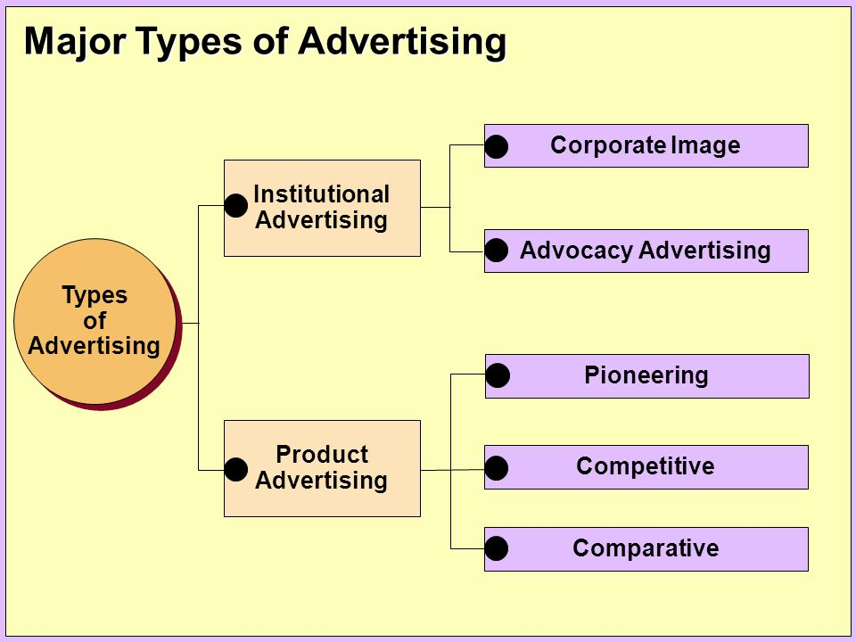 Major Types of Advertising