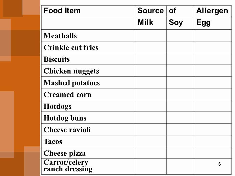 Food Item Source. of. Allergen. Milk. Soy. Egg. Meatballs. Crinkle cut fries. Biscuits. Chicken nuggets.