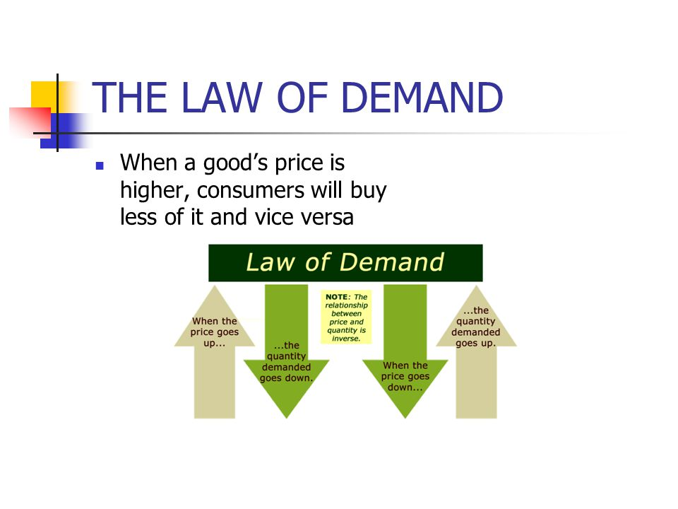 THE LAW OF DEMAND When a good's price is higher, consumers will buy