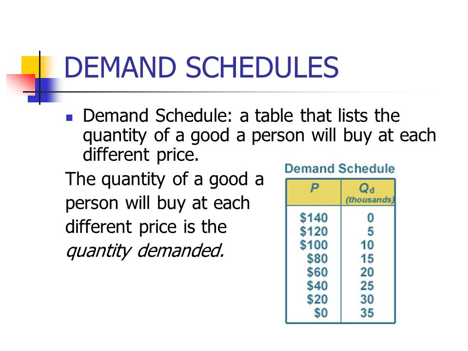DEMAND SCHEDULES Demand Schedule: a table that lists the quantity of a good a person will buy at each different price.