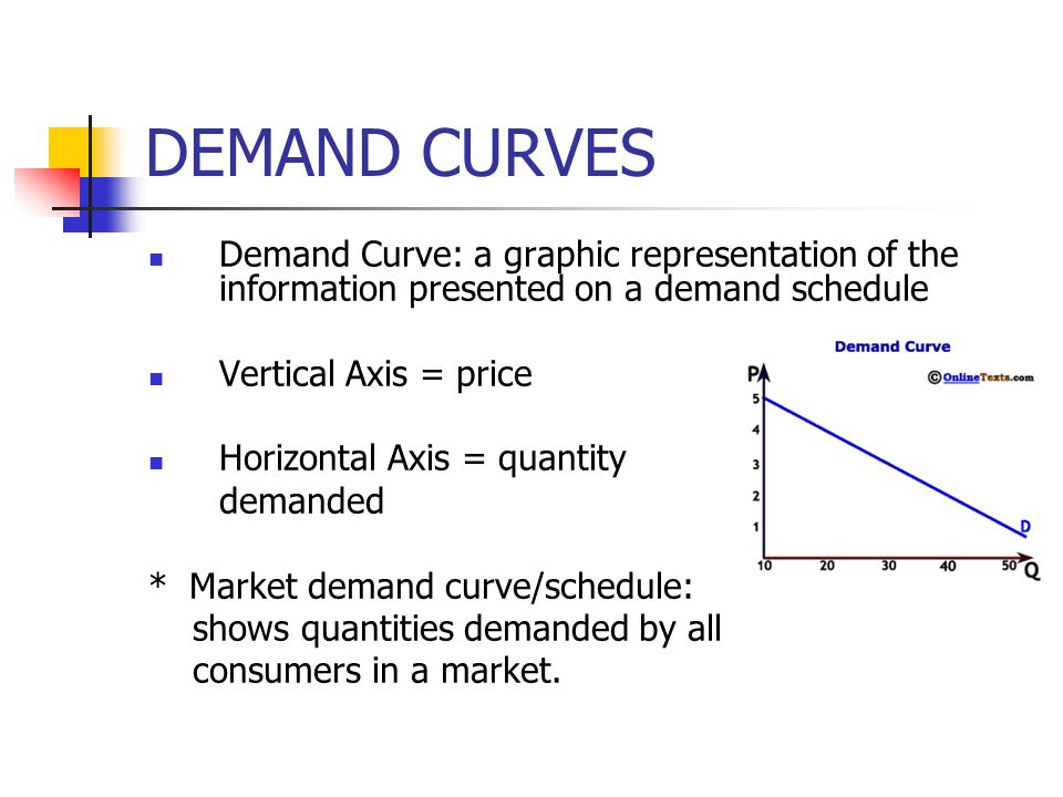 DEMAND CURVES Demand Curve: a graphic representation of the information presented on a demand schedule.