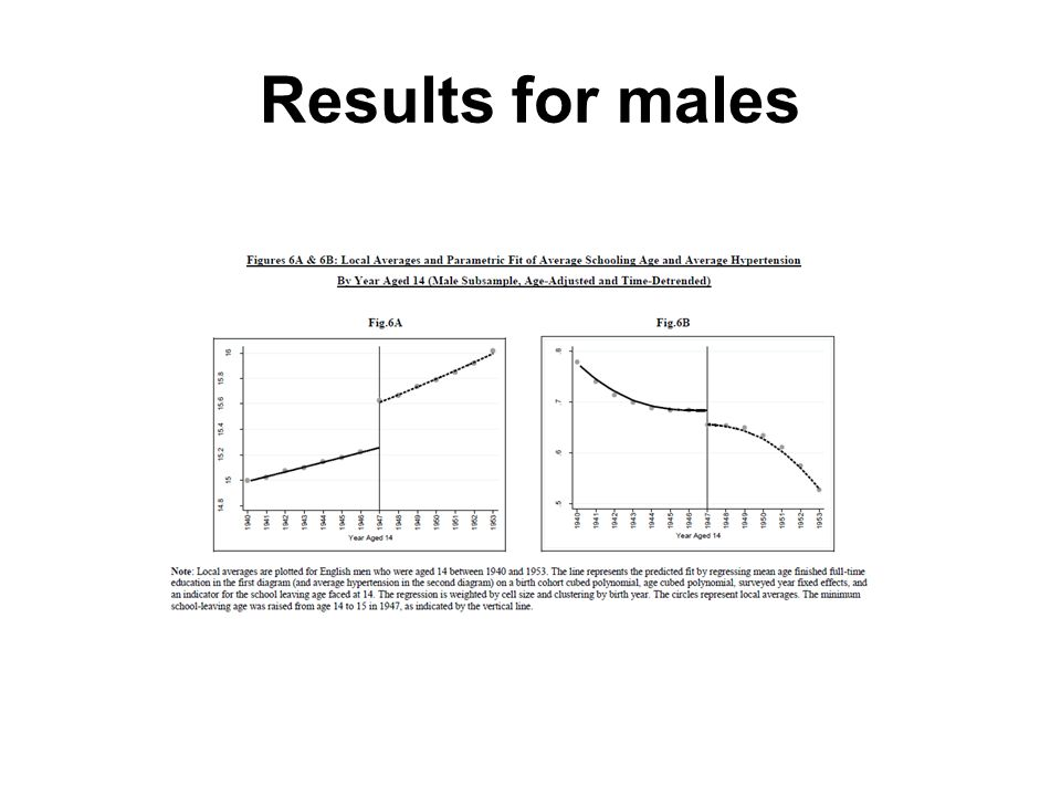 Results for males