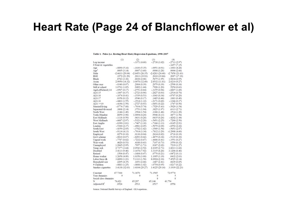 Heart Rate (Page 24 of Blanchflower et al)