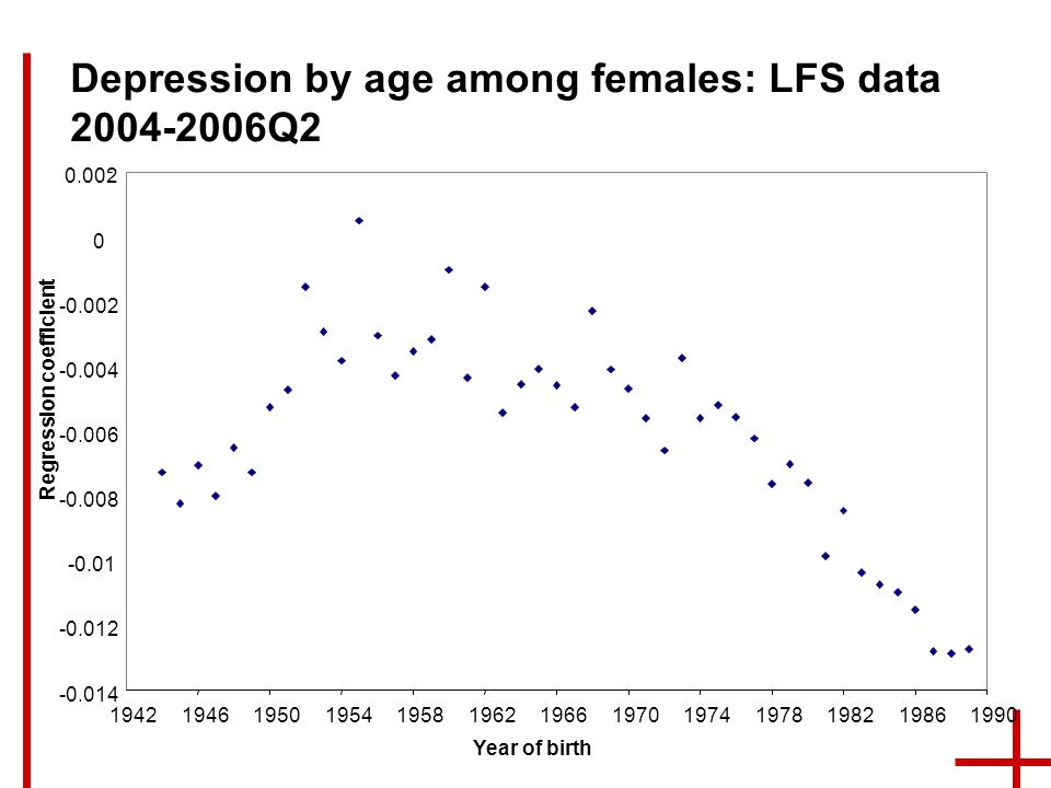 Depression by age among females: LFS data Q2