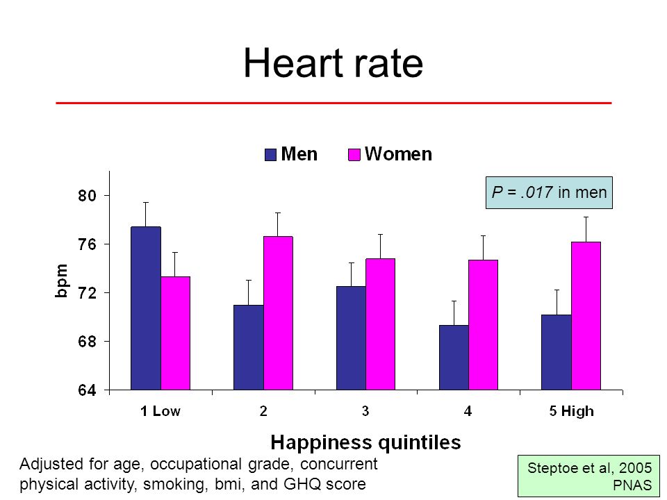 Heart rate P = .017 in men. Adjusted for age, occupational grade, concurrent. physical activity, smoking, bmi, and GHQ score.