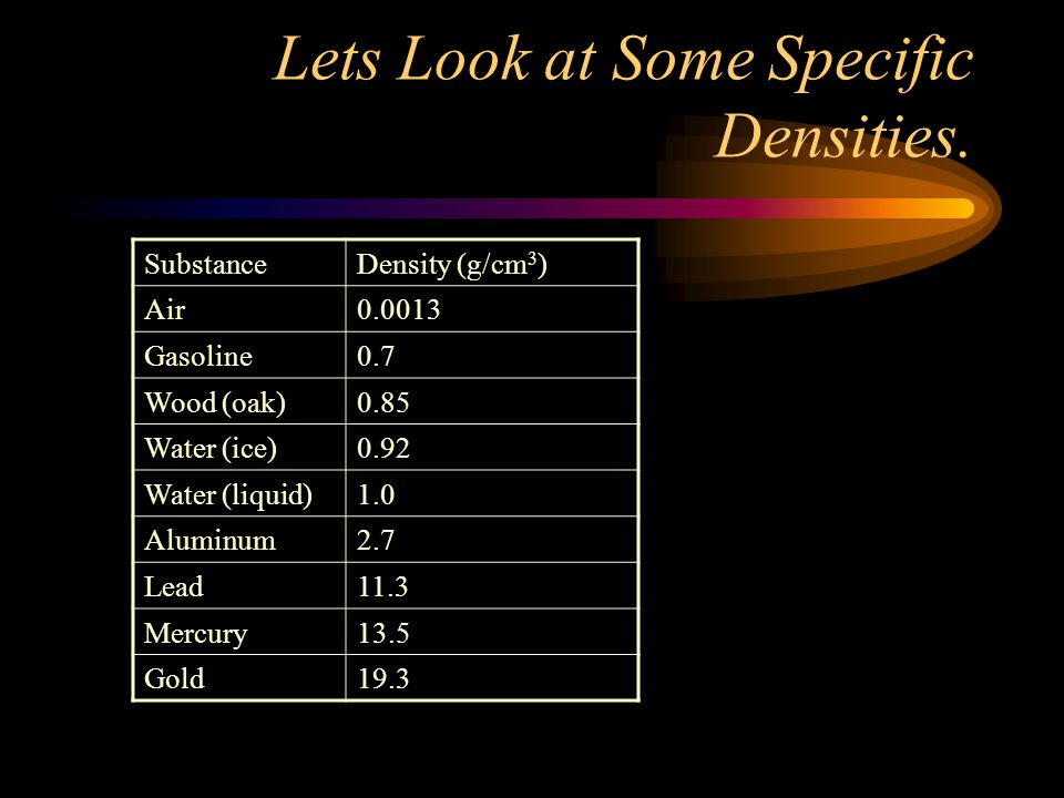 Lets Look at Some Specific Densities.