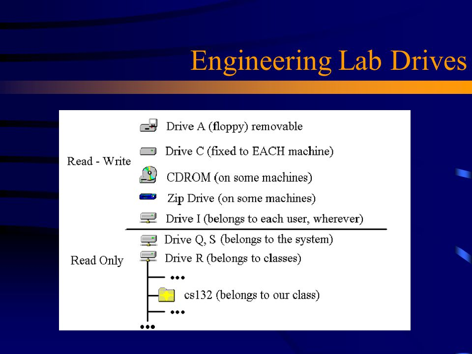 Engineering Lab Drives