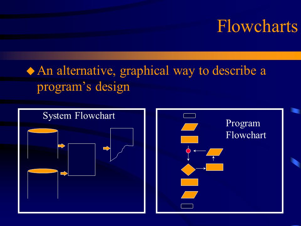 Flowcharts An alternative, graphical way to describe a program's design. System Flowchart. Program.
