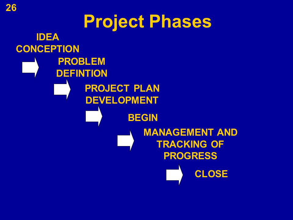 PROJECT PLAN DEVELOPMENT MANAGEMENT AND TRACKING OF PROGRESS