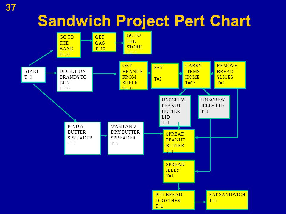 Sandwich Project Pert Chart