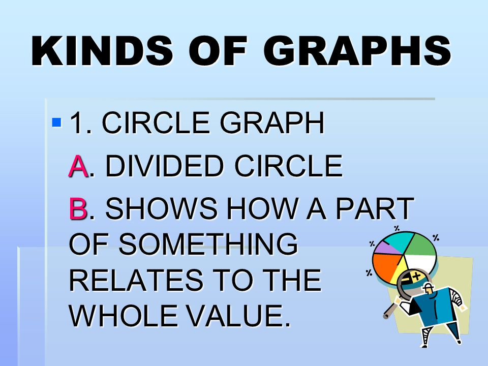 KINDS OF GRAPHS 1. CIRCLE GRAPH A. DIVIDED CIRCLE
