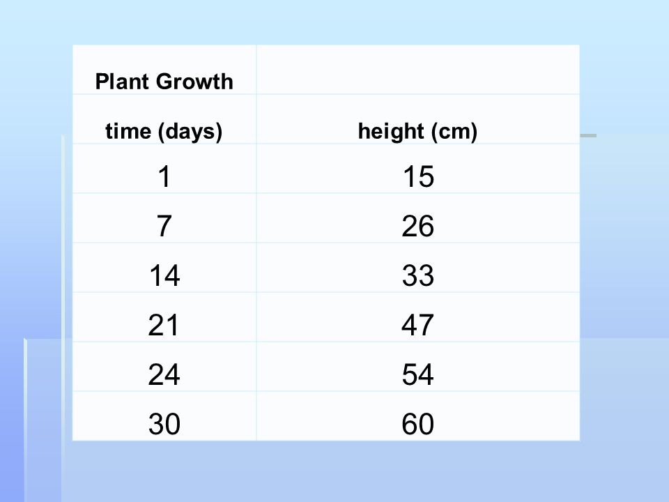 Plant Growth time (days) height (cm) 1 15 7 26 14 33 21 47 24 54 30 60