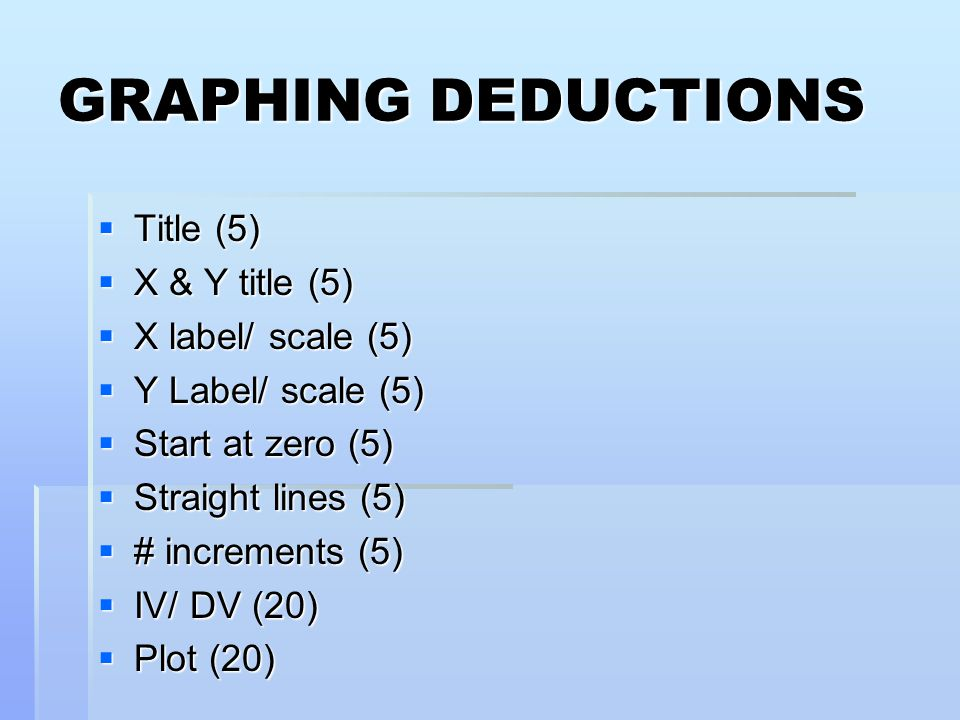 GRAPHING DEDUCTIONS Title (5) X & Y title (5) X label/ scale (5)