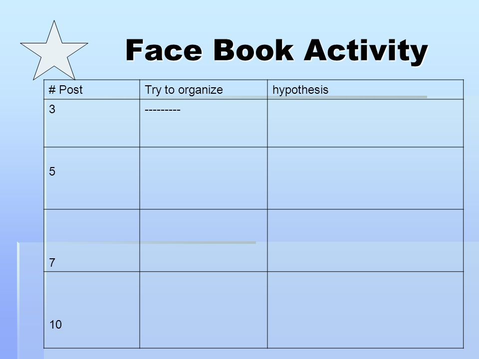 Face Book Activity # Post Try to organize hypothesis 3 --------- 5 7