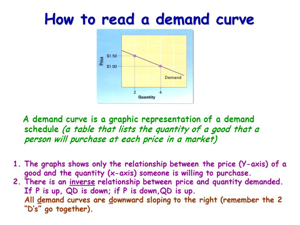 How to read a demand curve