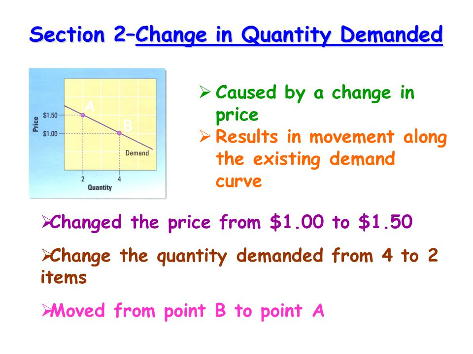 Section 2–Change in Quantity Demanded