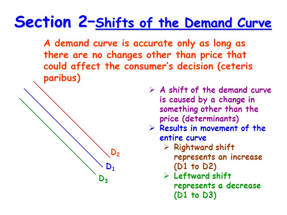 Section 2–Shifts of the Demand Curve