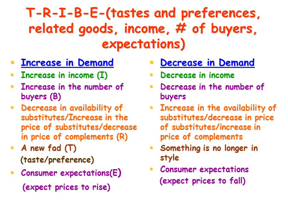 T-R-I-B-E-(tastes and preferences, related goods, income, # of buyers, expectations)