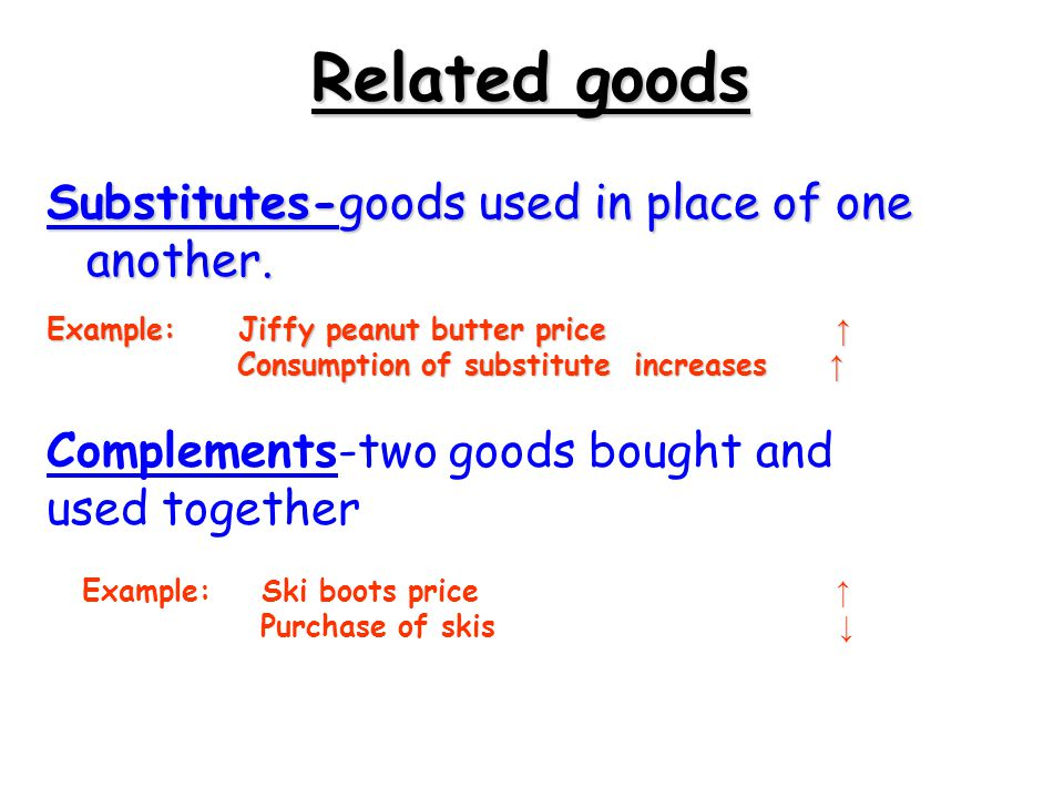 Related goods Substitutes-goods used in place of one another.