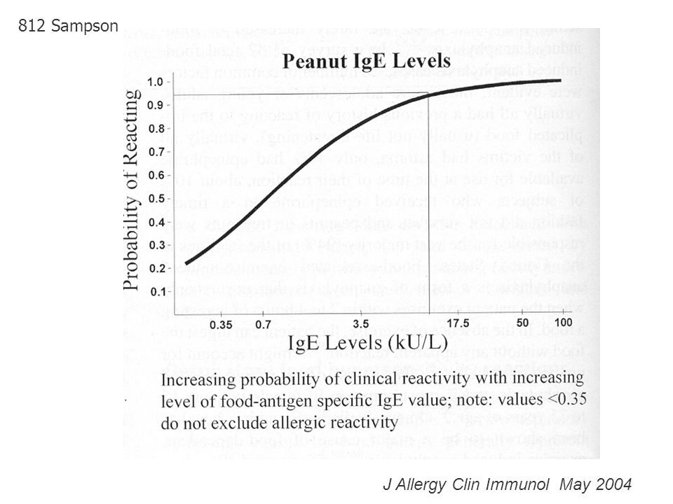 812 Sampson J Allergy Clin Immunol May 2004