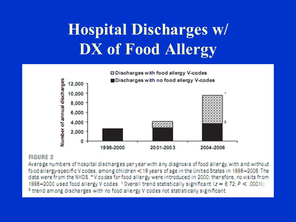 Hospital Discharges w/ DX of Food Allergy