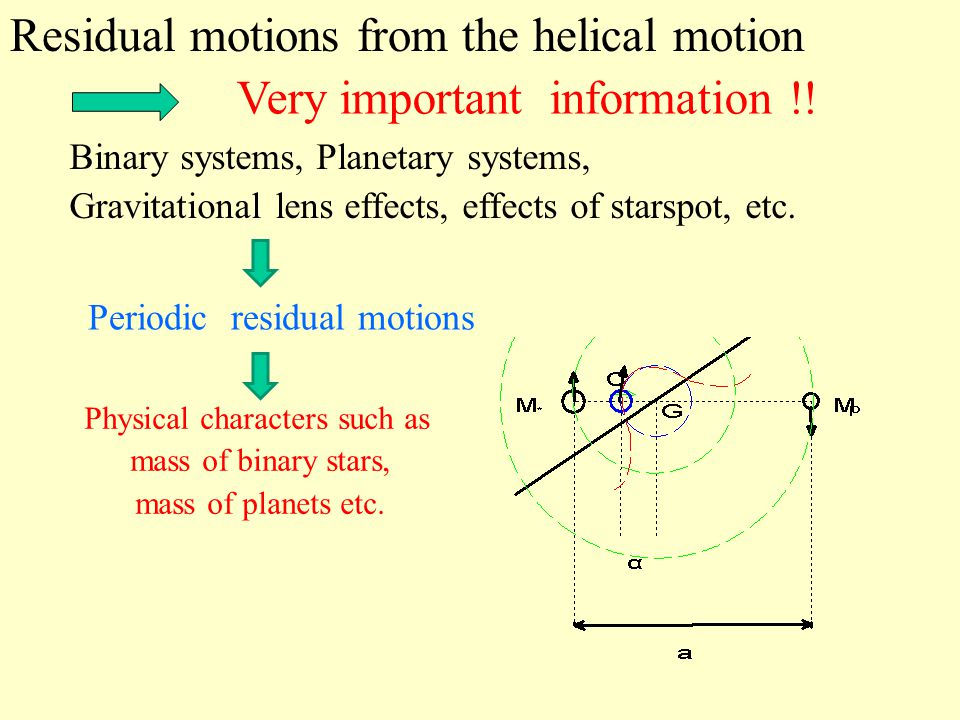 Residual motions from the helical motion