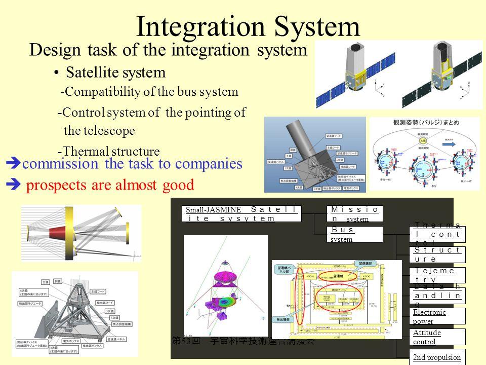 Integration System Design task of the integration system