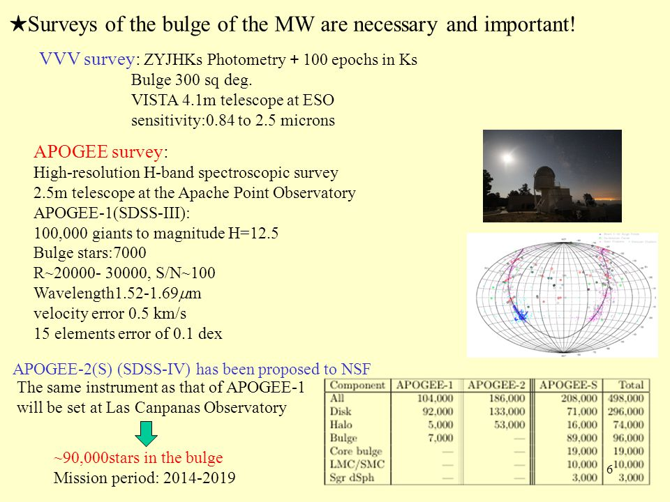 ★Surveys of the bulge of the MW are necessary and important!