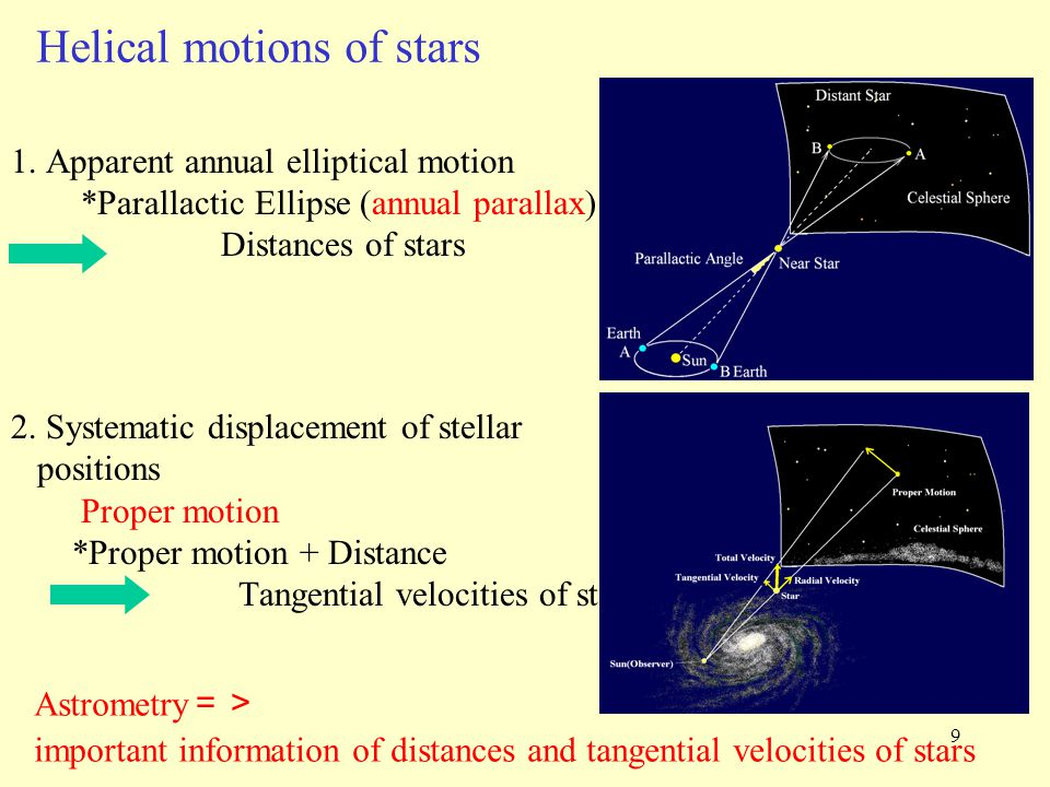 Helical motions of stars