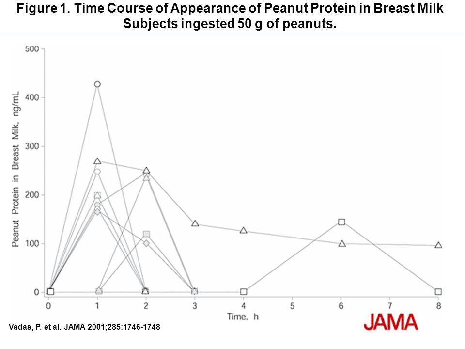 Figure 1. Time Course of Appearance of Peanut Protein in Breast Milk Subjects ingested 50 g of peanuts.
