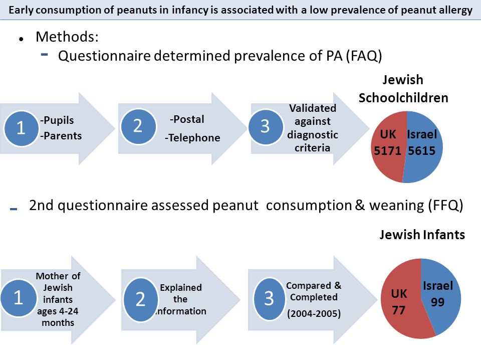 1 2 3 2 1 3 Methods: Questionnaire determined prevalence of PA (FAQ)