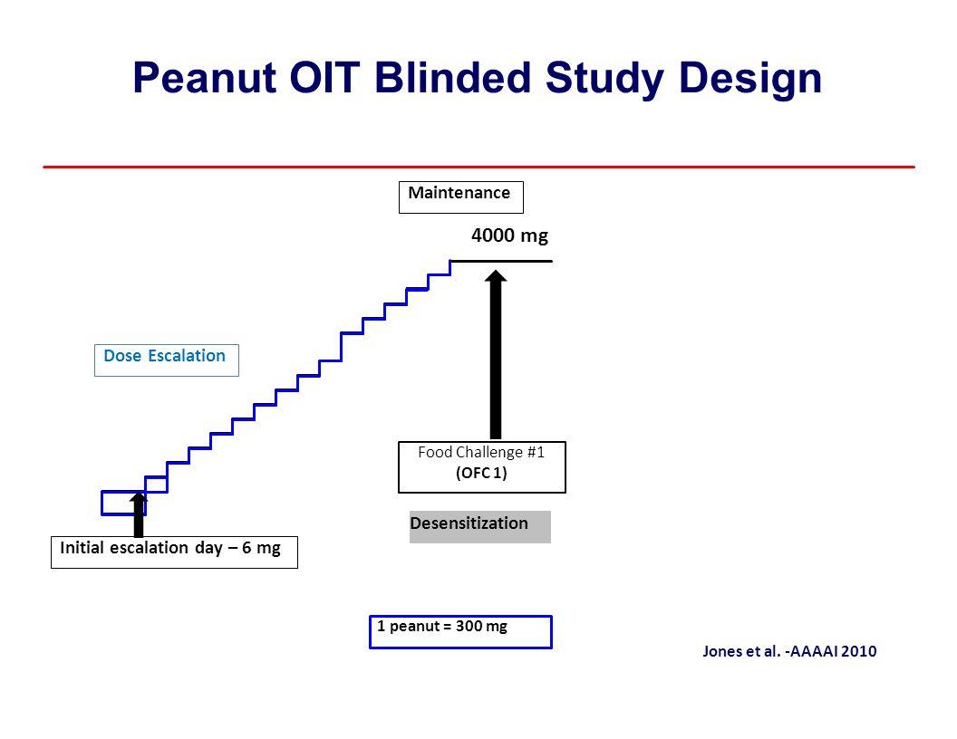 Peanut OIT Blinded Study Design 4000 mg Jones et al. ‐AAAAI 2010