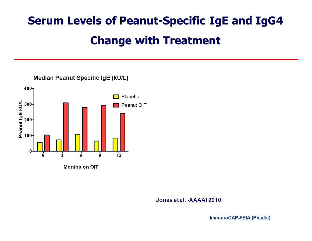 Levels of Peanut-Specific IgE and IgG4