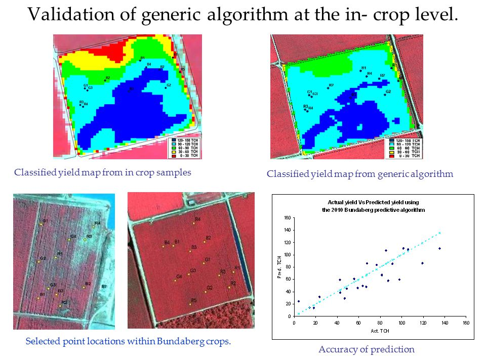 Validation of generic algorithm at the in- crop level.