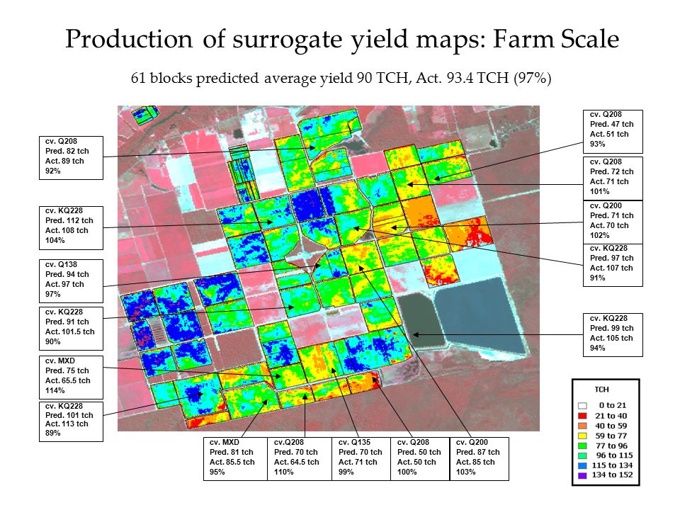 Production of surrogate yield maps: Farm Scale