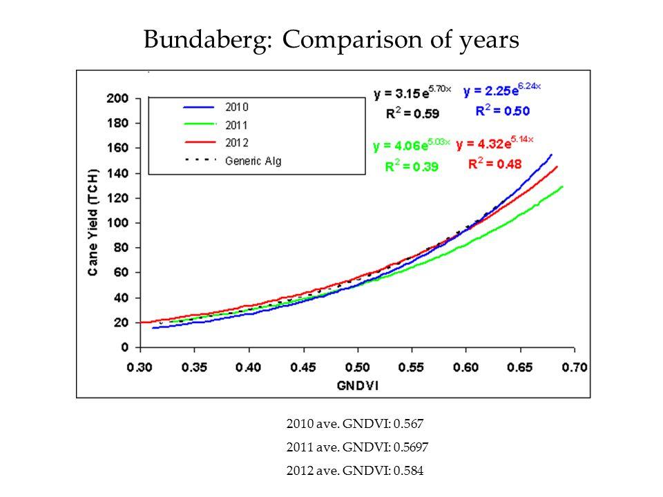 Bundaberg: Comparison of years