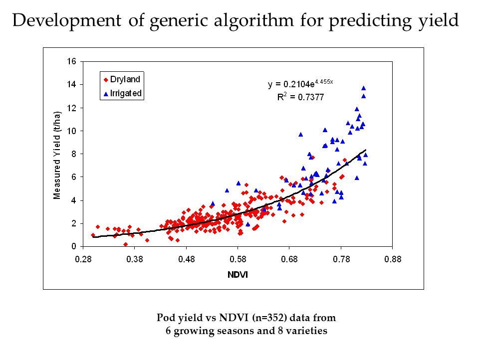 Pod yield vs NDVI (n=352) data from 6 growing seasons and 8 varieties