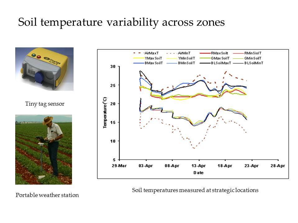 Soil temperature variability across zones