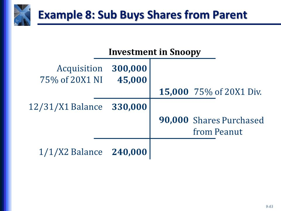 Example 8: Sub Buys Shares from Parent