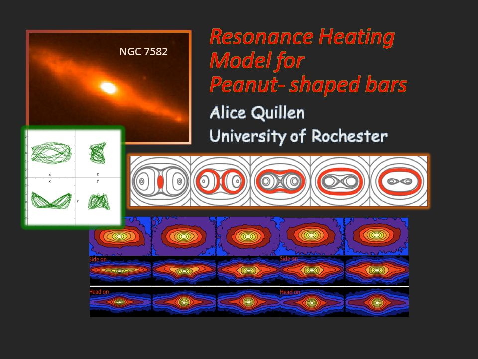 Resonance Heating Model for Peanut- shaped bars