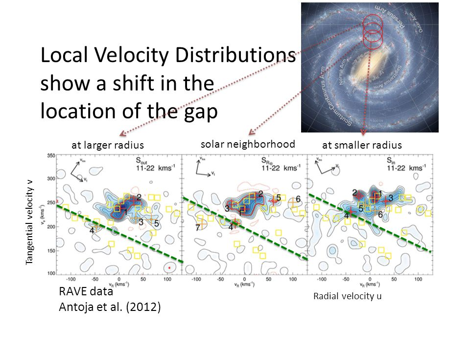 Local Velocity Distributions show a shift in the location of the gap
